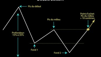 Double Bottom, base graphique