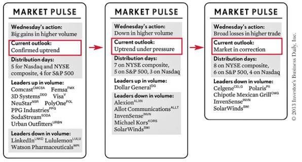 Tendance des marchés selon CAN SLIM