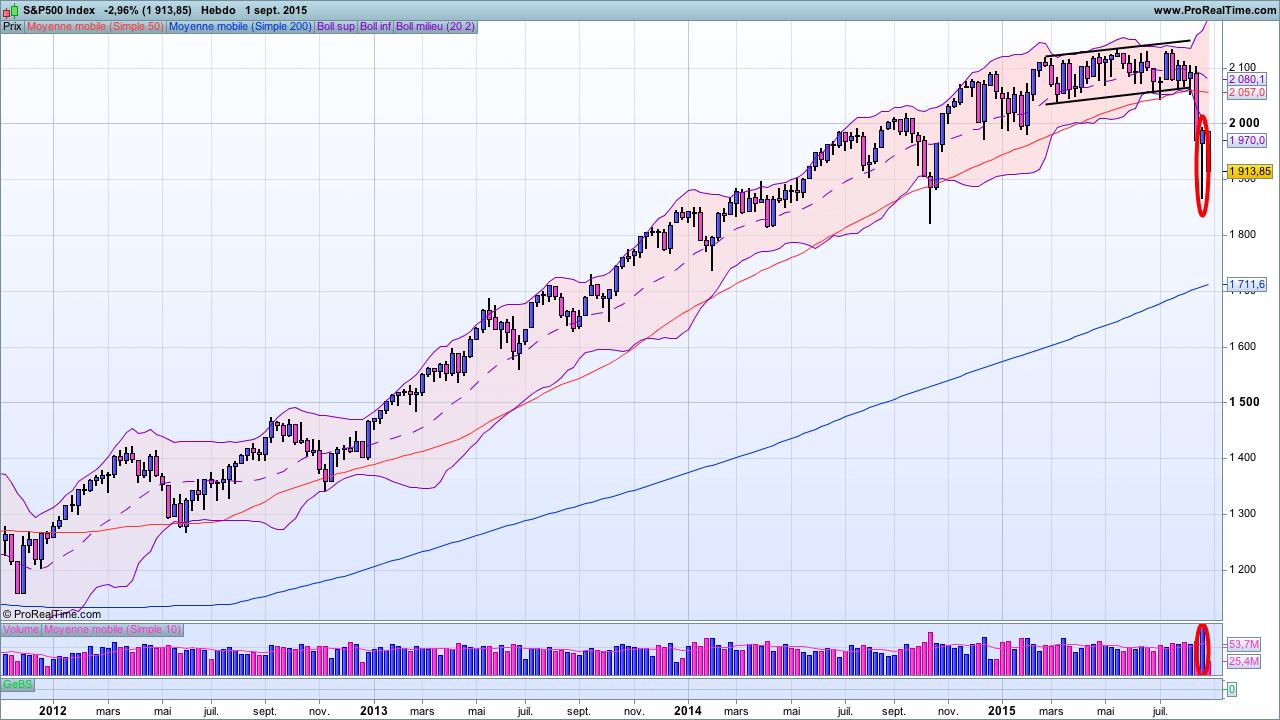 Rebond des marchés? S&P500 au 1er septembre en hebdomadaire