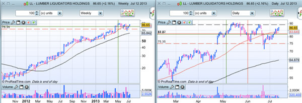 Lumber Liquidators au 13/07/2013