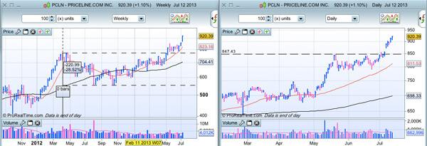 Priceline.com Inc. (PCLN) au 14/07/2013