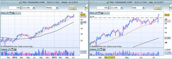 Packaging Corp. (PKG) au 14/07/2013