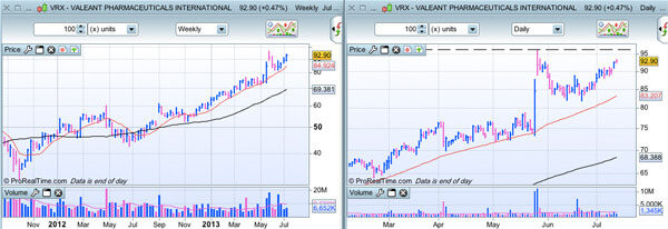 Valeant Pharmaceuticals (VRX) AU 14/07/2013