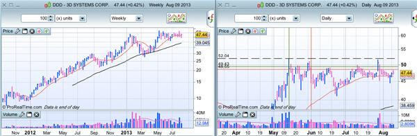 DDD au 12 août 2013