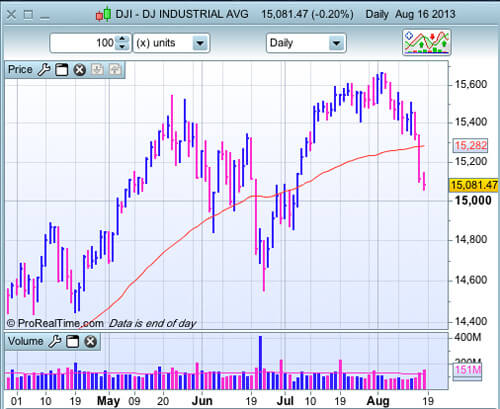 Dow Jones au 16 août 2013 en journalier