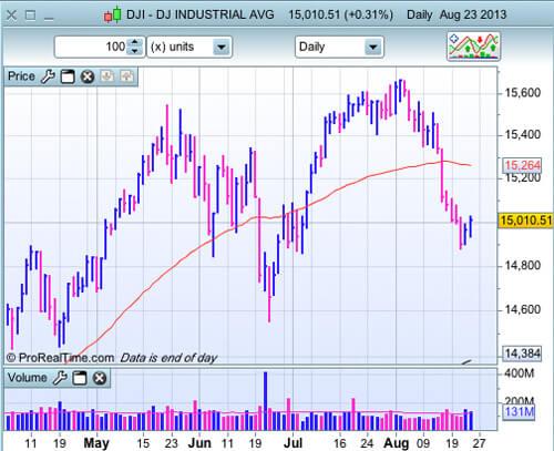 Dow Jones au 23 août 2013