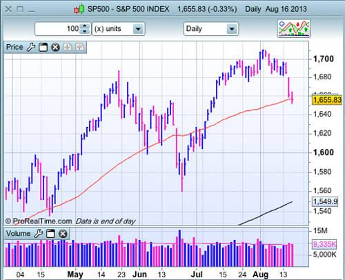 S&P 500 au 16 août 2013 en journalier