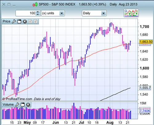S&P 500 au 23 août 2013
