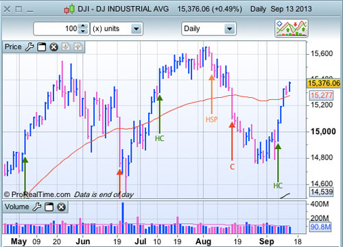 DJIA 13 septembre 2013
