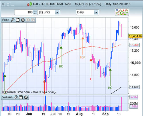 DJIA au 20 septembre