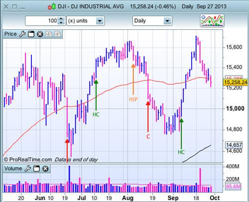 DJIA au 27 septembre 2013