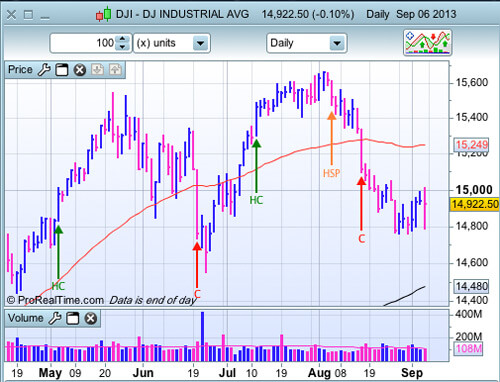 Dow Jones au 6 septembre 2013