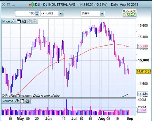 Dow Jones au 30 août 2013
