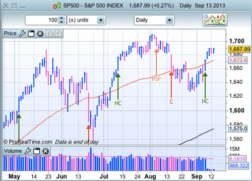 S&P500 13 septembre 2013