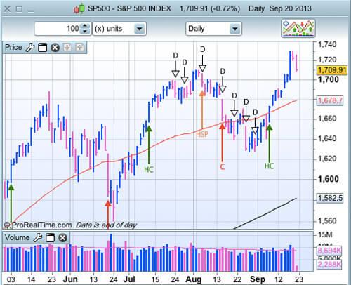 S&P 500 au 20 septembre