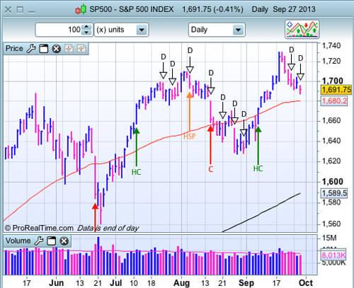 S&P 500 au 27 septembre 2013
