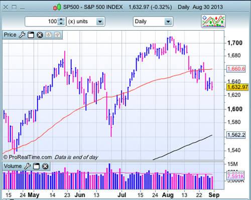 S&P 500 au 30 août 2013