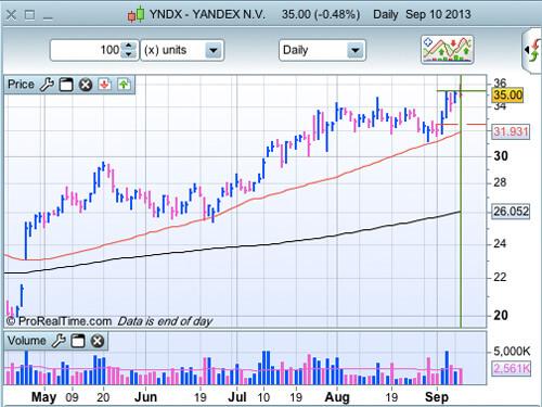 YNDX au 10 septembre 2013