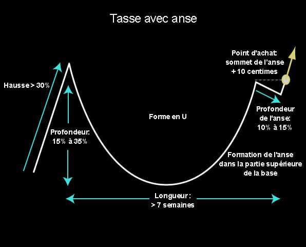 Base graphique: Tasse avec anse