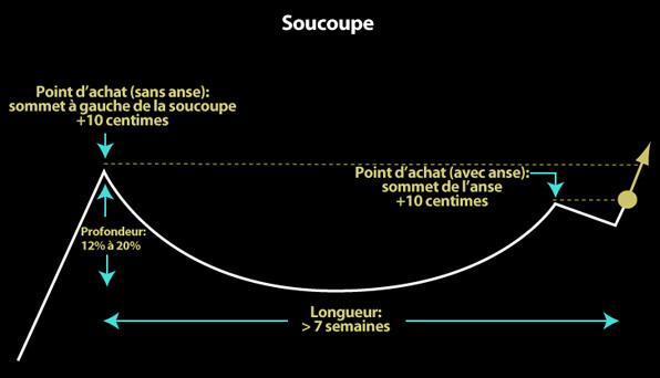 Base graphique: la soucoupe