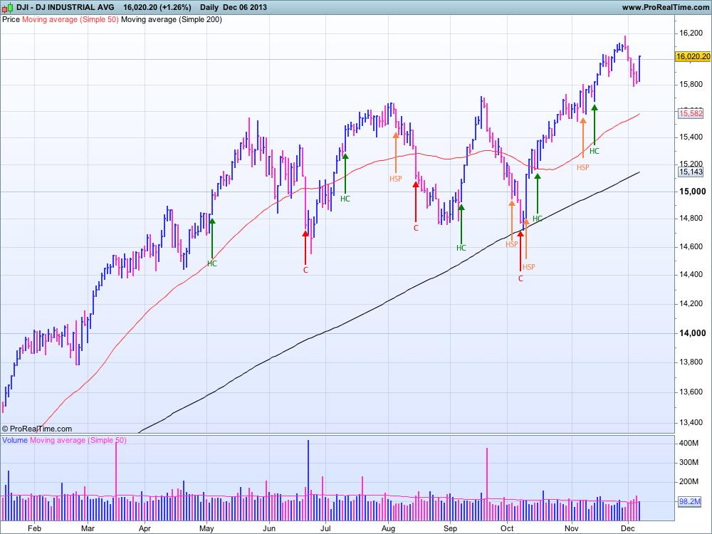 DJIA au 6 décembre 2013