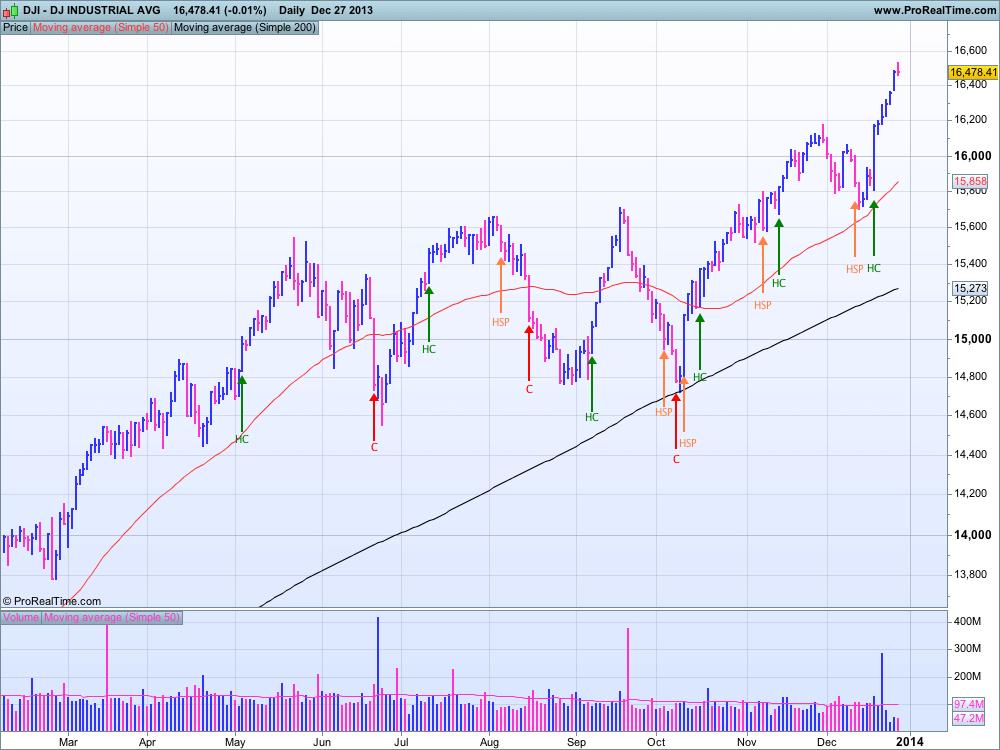 DJIA au 27 décembre 2013