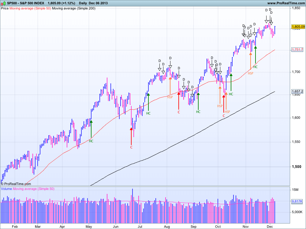 S&P 500 au 6 décembre 2013