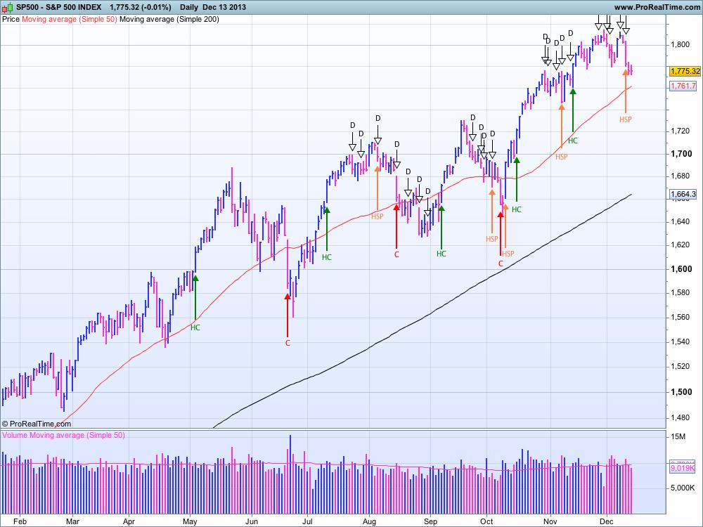 S&P 500 au 13 décembre 2013