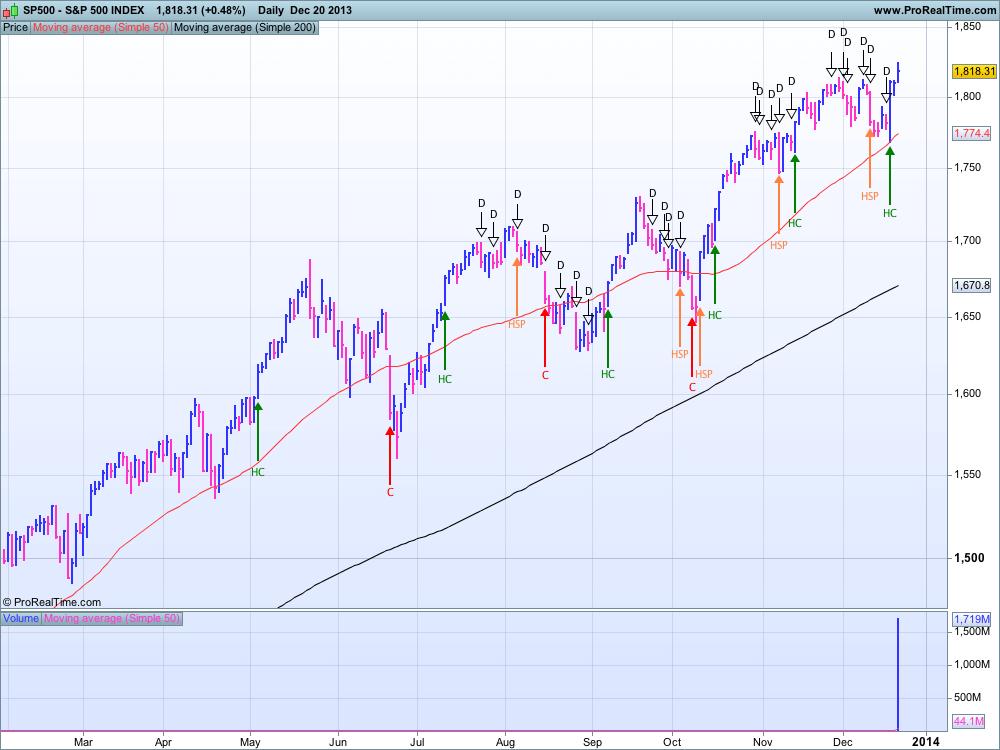 S&P 500 au 20 décembre 2013