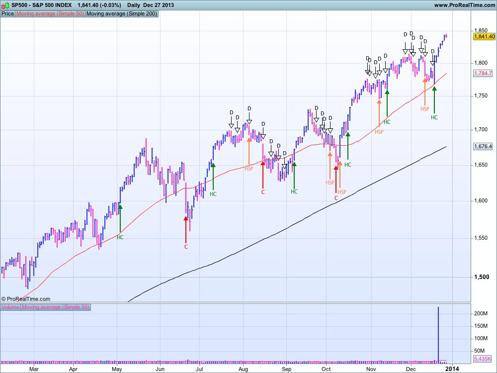 S&P 500 au 27 décembre 2013