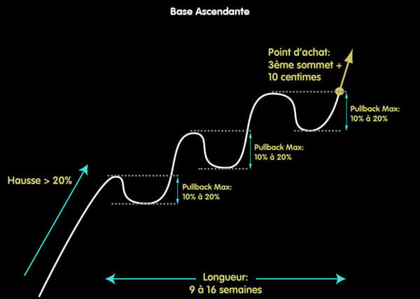 Base graphique: Base Ascendante