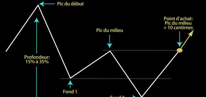 Double Bottom, base graphique
