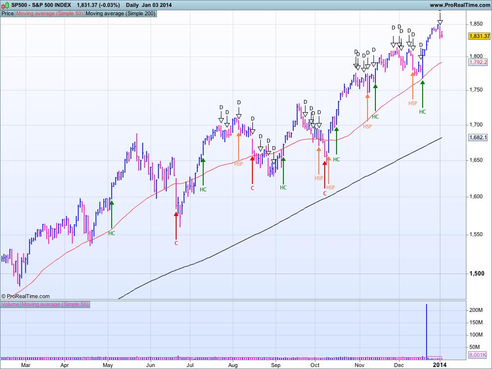 S&P 500 au 3 janvier 2014