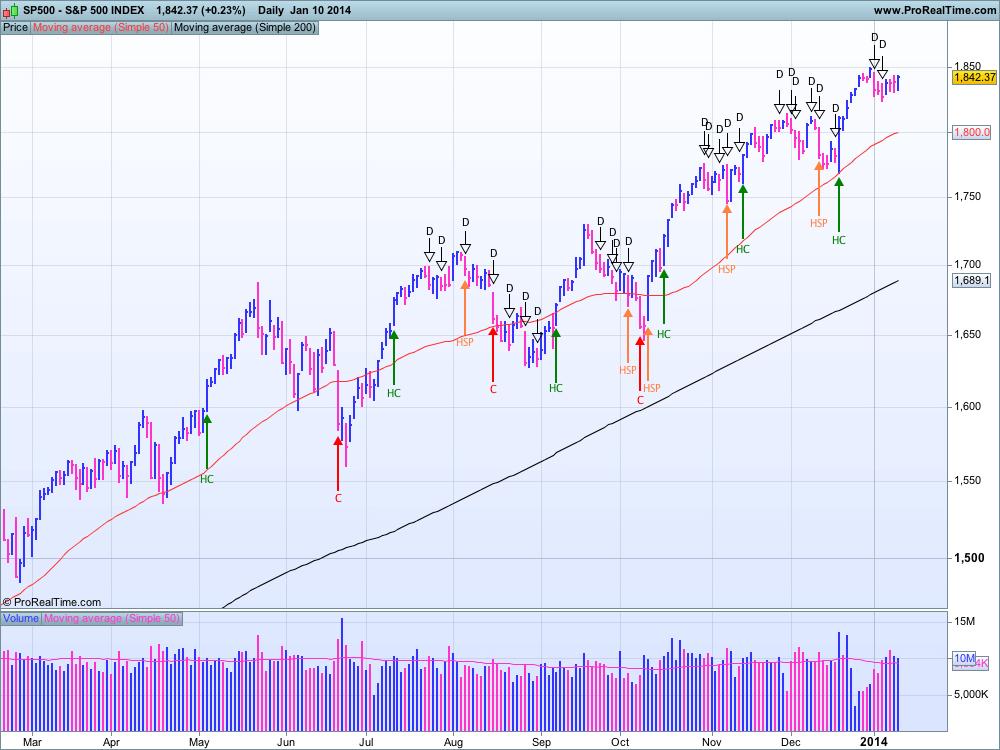 S&P 500  au 10 janvier 2014