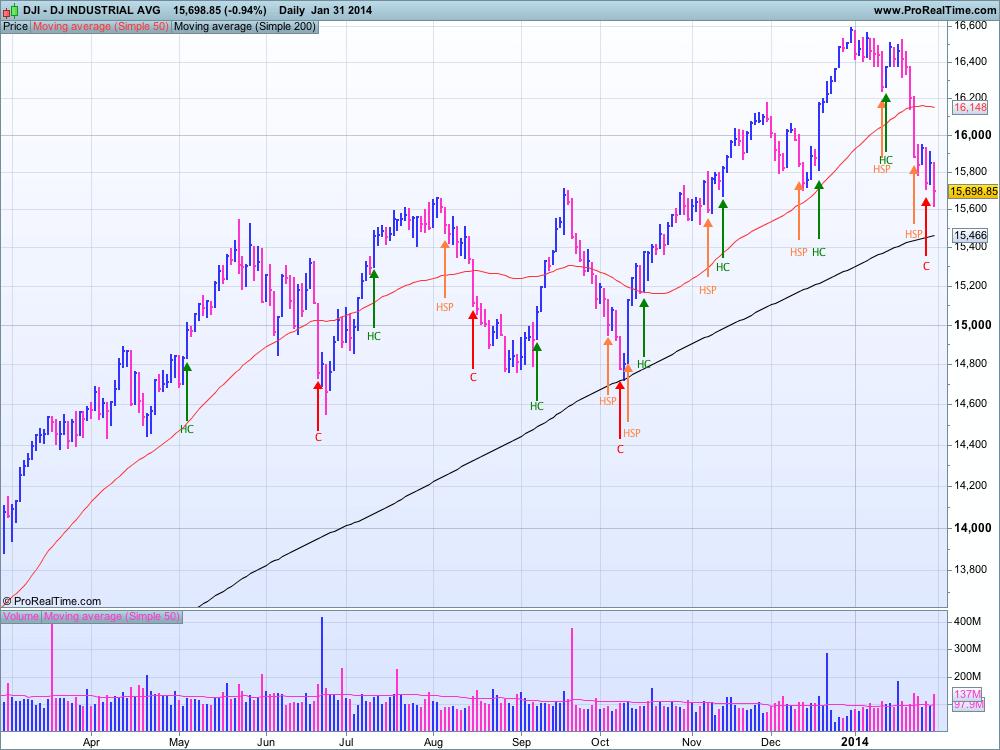 DJIA au 31 janvier 2014