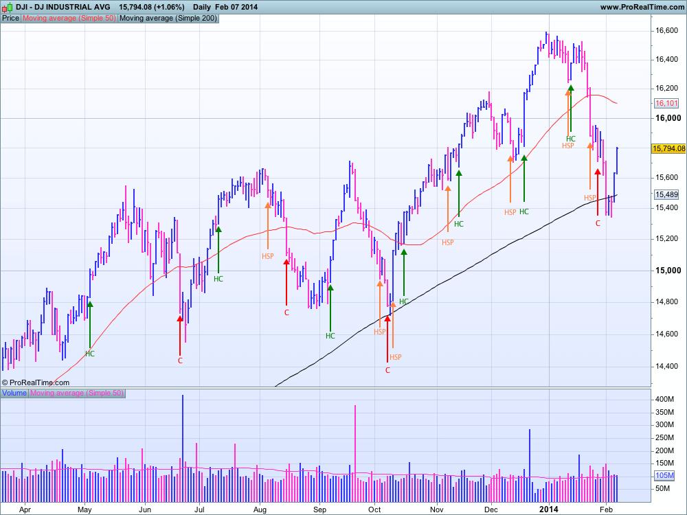 DJIA au 7 février 2014