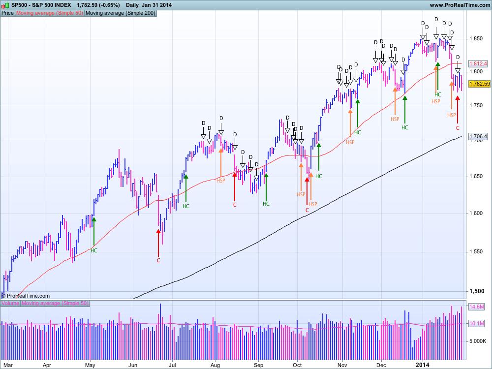 S&P 500 au 31 janvier 2014