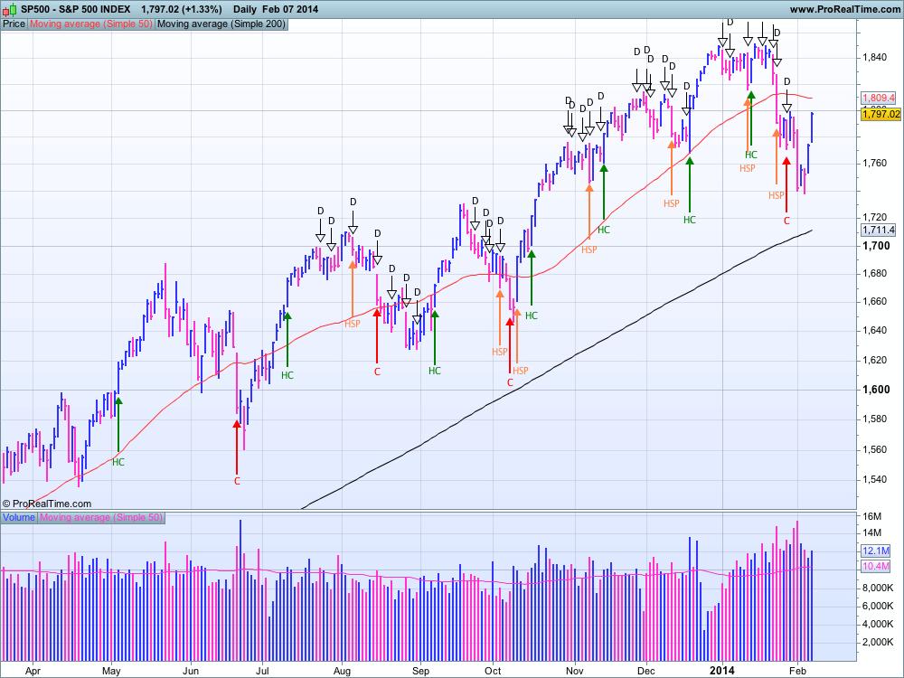 S&P 500 au 7 février 2014