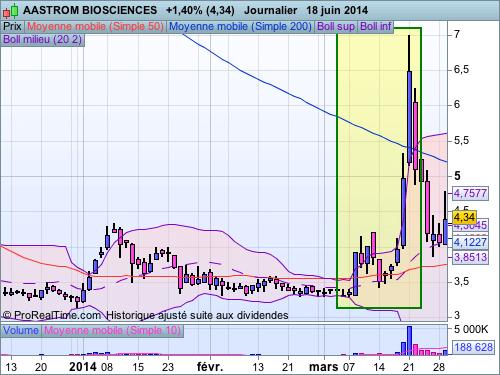 ASTM au 19/06/2014