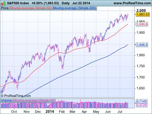 S&P500 au 22-07-2014