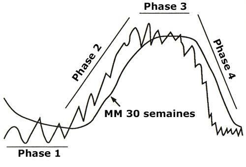 Graphe des phases d'une action