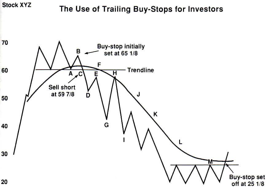 Buy stop de protection long terme