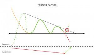 Triangle baissier