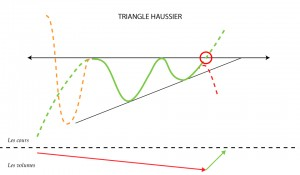 Triangle haussier