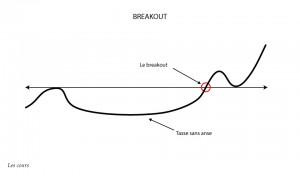 Le breakout