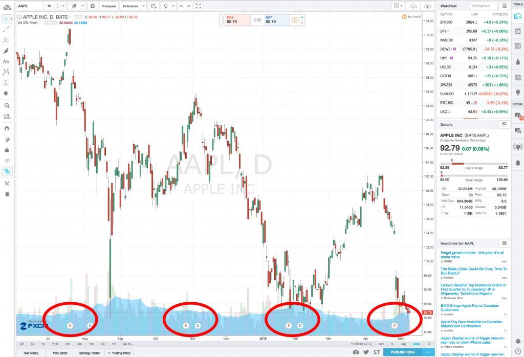 Les dates d'annonce de résultats boursiers sur Trading View