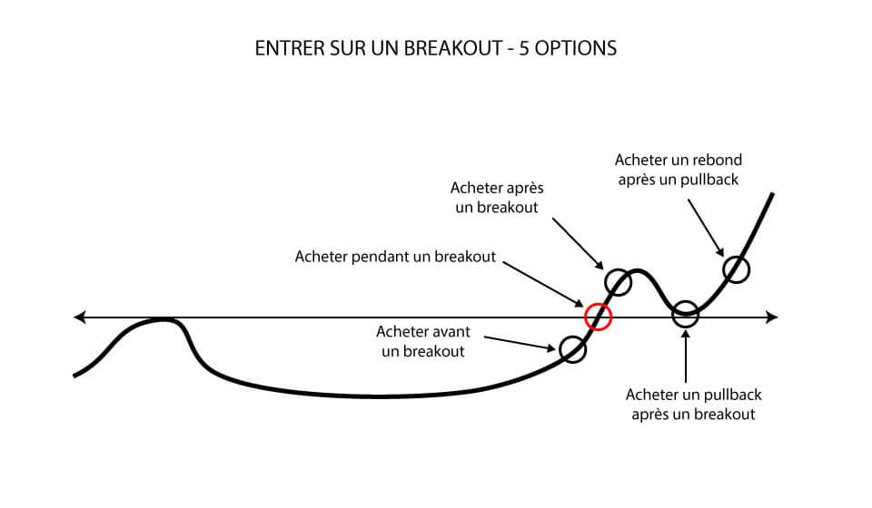 Entrer sur un breakout: 5 options