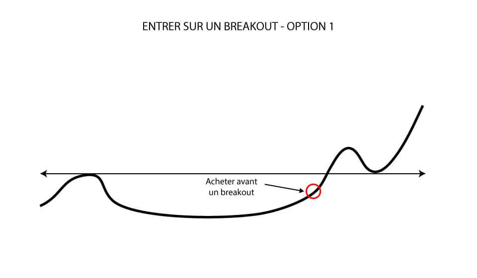 Entrer sur un breakout: Acheter avant un breakout