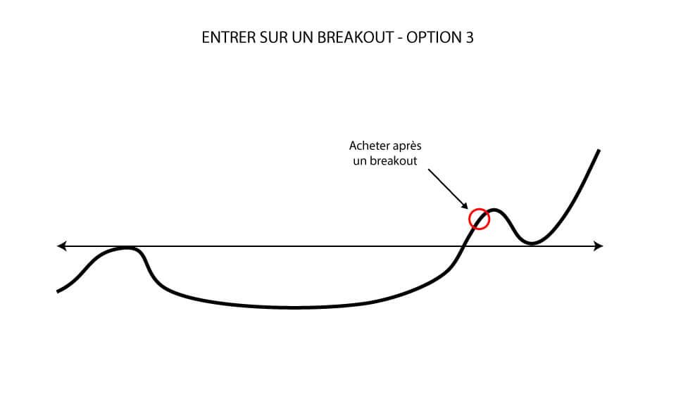Entrer sur un breakout: Acheter après un breakout