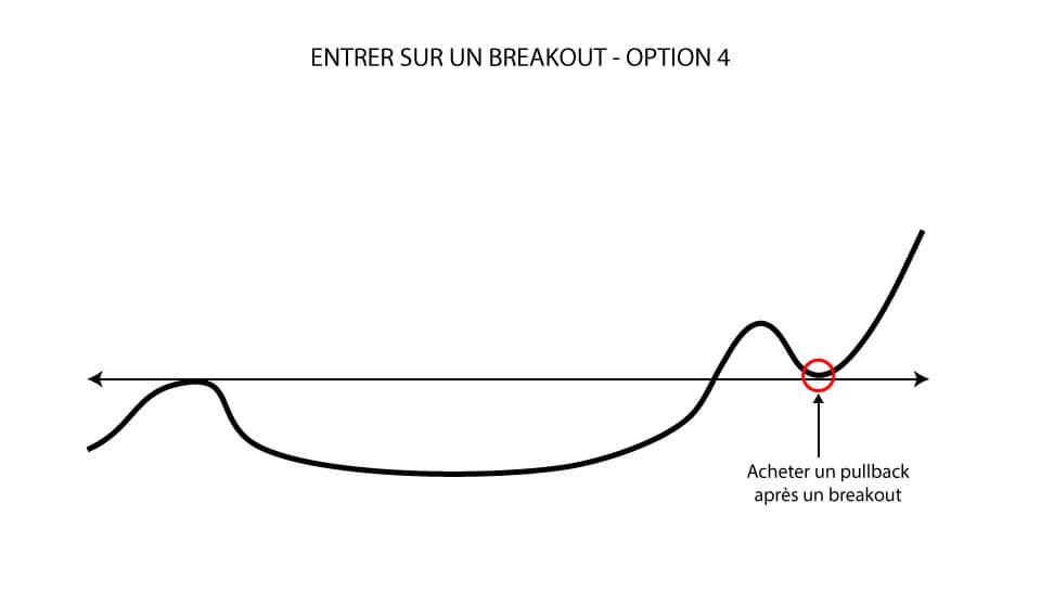 Entrer sur un breakout: Acheter un pullback après un breakout